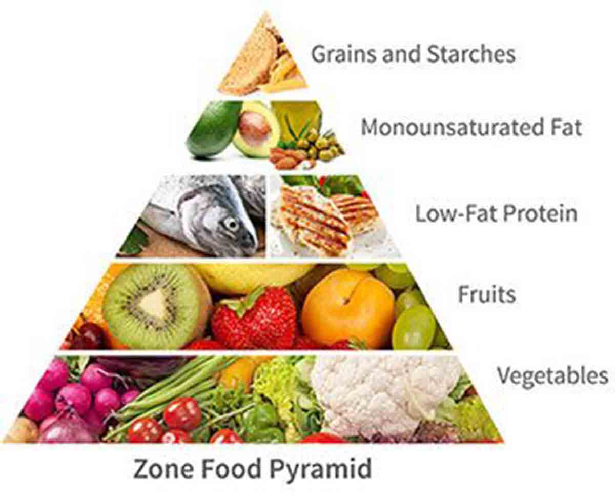Zone diet food pyramid