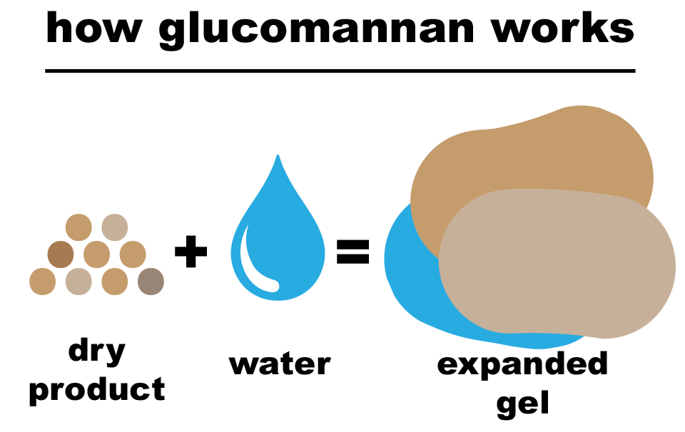 How Glucomannan Works